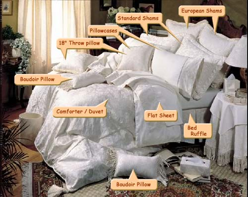 A Glossary Of Terms Will Help You To Find Out What Is Included In The Bed  Linen Sets From The Marking On The Package.